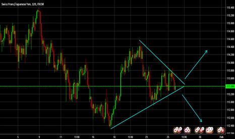 CHFJPY: CHF/JPY - Symetrical Triangle