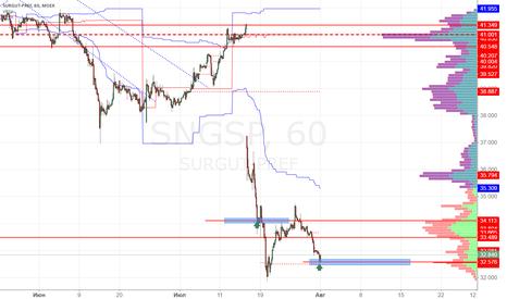 SNGSP: Сургутнефтегаз преф покупка 32.60
