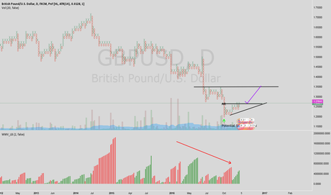 GBPUSD: Cable long target