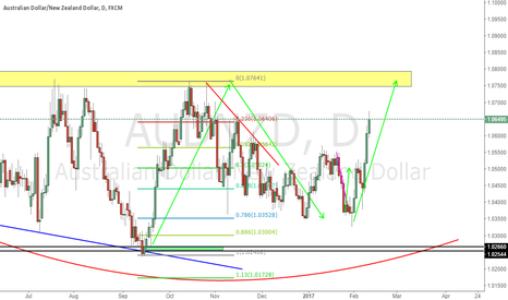 AUDNZD: Pay Attention To yellow zone resistance