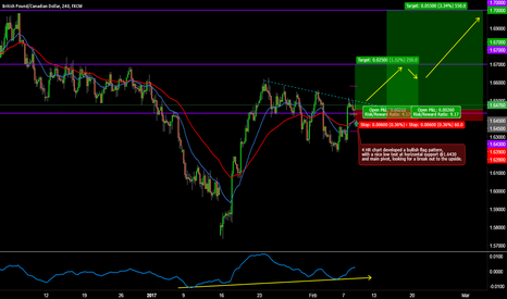 GBPCAD: GBPCAD LONG INTRADAY BREAKOUT TRADE SETUP