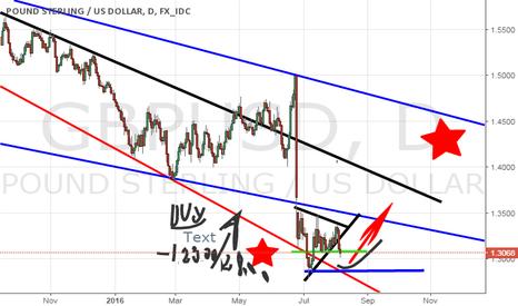 GBPUSD: GBP/USD  BUY STRONG ( 1.29.00 / 1.28.8 7 6 .00)  buy