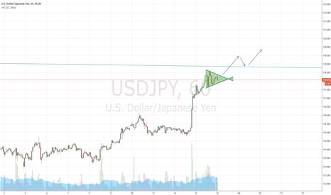 USDJPY: Long after buy setup