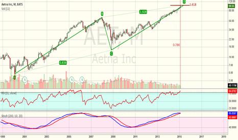 AET: AET at critical long range level