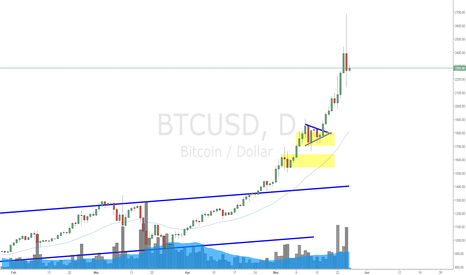 BTCUSD: BitCoin Daily Update (26 May 2017) *Cracks are showing Up
