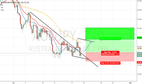 AUDJPY: AUDJPY -4h - Bullish Idea