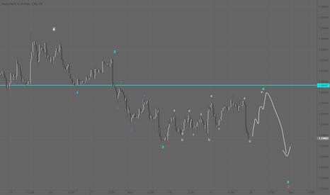 EURUSD: EUR/USD - Elliott wave count