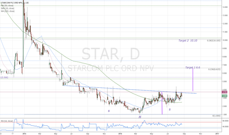 STAR: Inverse Head and shoulders bottom