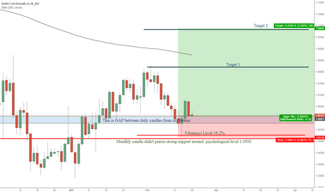 EURUSD: EURUSD strong by signal based on GAP and psychological level