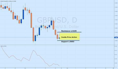 GBPUSD: GBP/USD Inside Bar Breakout