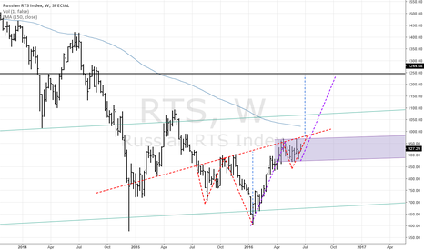 RTS: buy Russia stocks ! bull flag + H&S weekly !!!