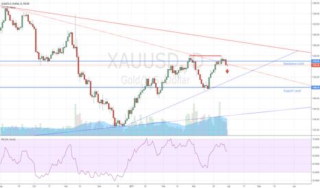 XAUUSD: Gold Double Top