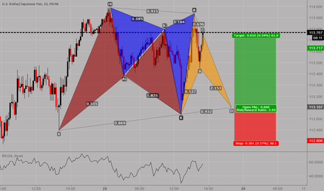USDJPY: USDJPY: Would you buy this piece of art?