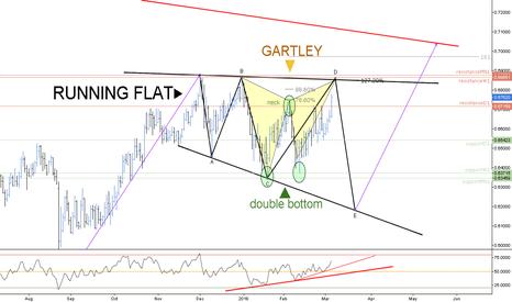 NZDCHF: (D) Gartley inside a Running Flat // IF=THEN ®