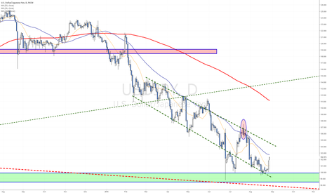USDJPY: Strong rally from 100 - where can it reach?