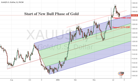 XAUUSD: Gold Bull phase of 2016