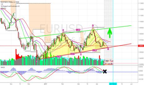 EURUSD: EURUSD- Bullish Next Week