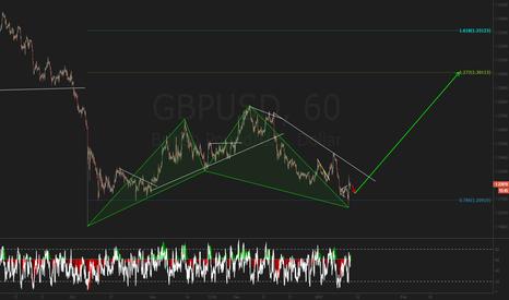 GBPUSD: harmony in the markets