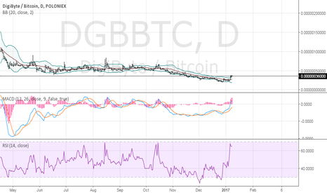 DGBBTC: A big move is going to happen