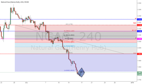 NGAS: Analysis Natural Gas ( Henry Hub) - 17/12/2015