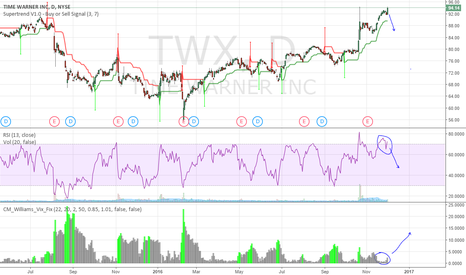 TWX: Good Short Opportunity for TWX