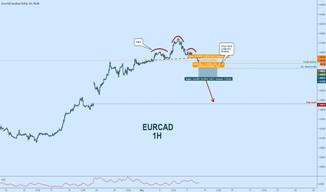 EURCAD: EURCAD Short:  Free Fall if Lows Are Broken