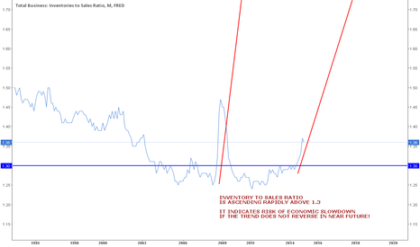 ISRATIO: INVENTORY TO SALES RATIO - A RISK INDICATOR TO WATCH