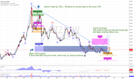 SI2!: New Bull Market in Silver Ahead?