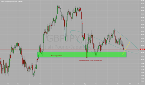 GBPJPY: $GBPJPY - Critical Level of Support Near