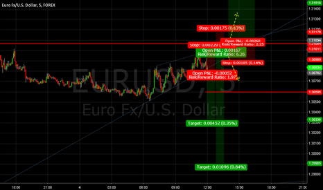 EURUSD: Rising Wedge Break