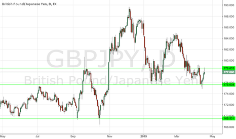 GBPJPY: Strong Pin Candle on Resistance should be a Sell