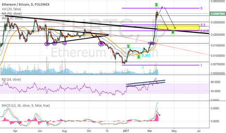 ETHBTC: ETH/BTC showing weakness...wave 4 on the way?