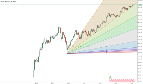 GOOGL: The Up Trend is Topping