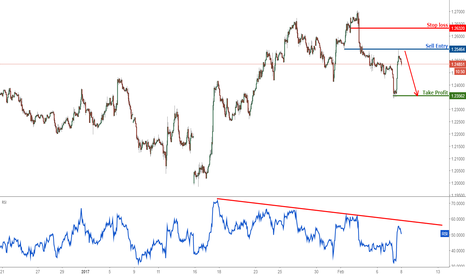 GBPUSD: GBPUSD reached profit target, turn bearish