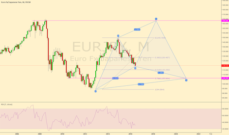 EURJPY: EURJPY Possible cypher on the Monthly