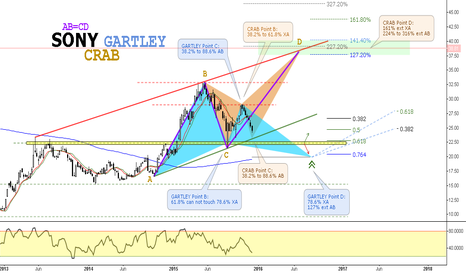 SNE: (W) SONY - Bullish Gartley // Bearish Crab // AB=CD // IF=THEN ®