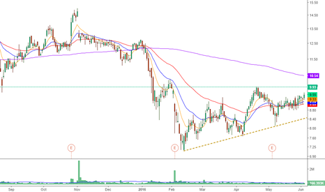 ASC: $ASC Close for the break of the big 10