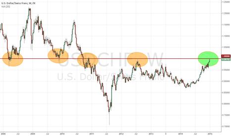 USDCHF: USD/CHF Approaching Key Area