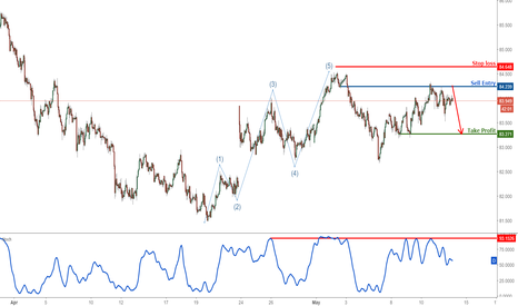 AUDJPY: AUDJPY dropping nicely from our selling area, remain bearish