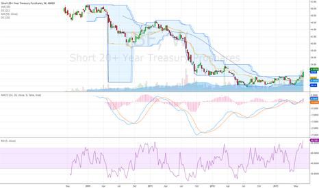 TBF: TBF-long rising yields