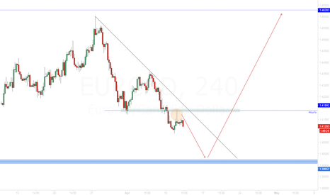 EURCAD: EUR/CAD Look for breakout after a new low