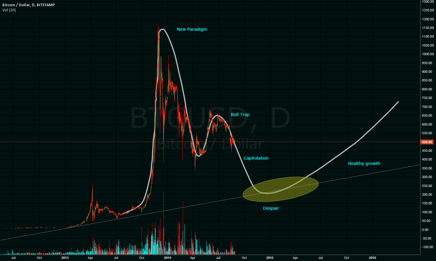 Perfect Bubble in the making?