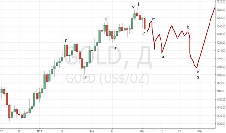 GOLD: Gold коррекция двухмесячного роста