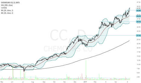 CC: CC another breakout above $40