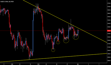 XAUUSD: Waiting for breakout