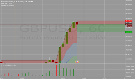 GBPUSD: GBPUSD double top daily resistance short