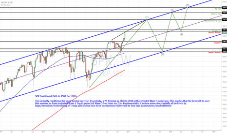 SPX: SPX Conditional Path to 2500 Dec 2016