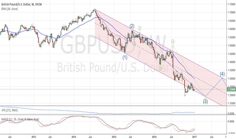 GBPUSD: GBP/USD: Lon term analysis