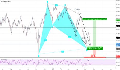 CADCHF: CAD/CHF- Harmonic confluence- 4 hour chart