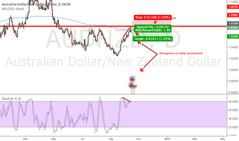 AUDNZD: Short possibility .